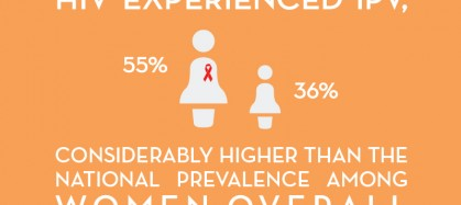 Over half of women living with HIV experienced IPV, 55 percent compared to 36 percent, considerably higher than the national prevalence among women overall