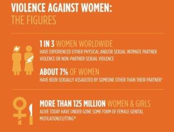 Violence against women the figures. One in three women worldwide have experienced either physical and/or sexual intimate partner violence or non-partner sexual violence. Abut 7 percent of women have been sexually assaulted by someone other than their partner. More than 125 million women and girls alive today have undergone some form of female genital mutilation/cutting.