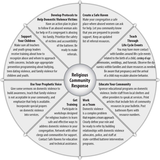 Religious and Community Response Wheel